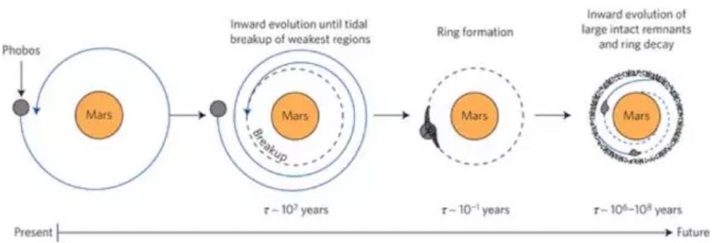 为什么土星有环,火星没有?其实火星曾经有环,以后还会有