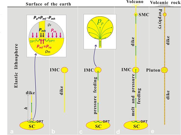 岩浆房间压力传递与岩浆搬运的力学模型