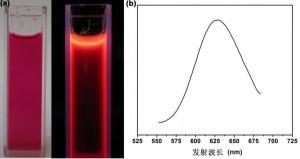 a)具有红光发射的溴化乙锭单体的光学照片;b)制备的二维有机多孔晶体材料的发射光谱
