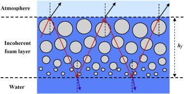泡沫发射率理论模型简图