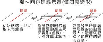 我们可以想成在断层面开始累积应力与应变时,才盖上了新的篱笆,所以离断层较远的地方已经先变形了,而断层面在地震当下的错动才是最剧烈的!