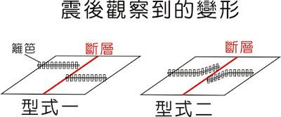 型式一:完整的变形。型式二:同震变形。( 这两者差异于后面的文章中将说明)