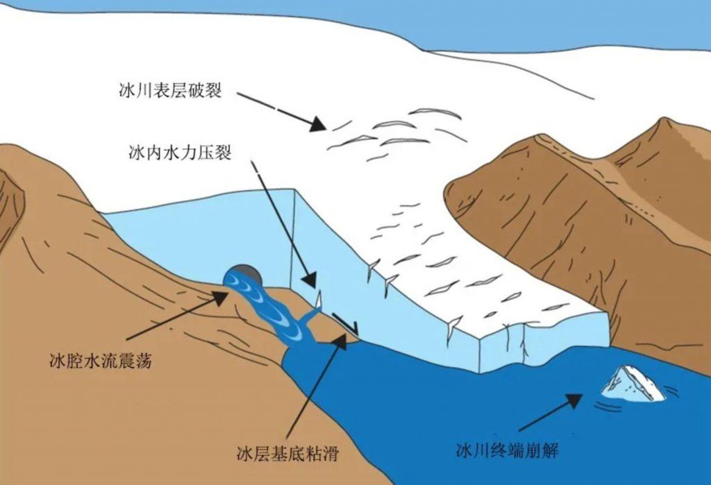 什么是冰川地震学?
