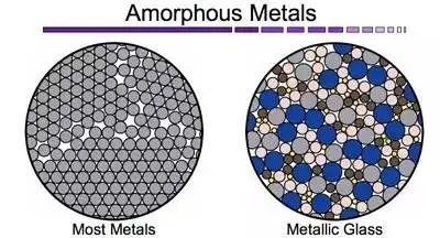 科学家首次测定金属玻璃中原子的三维位置